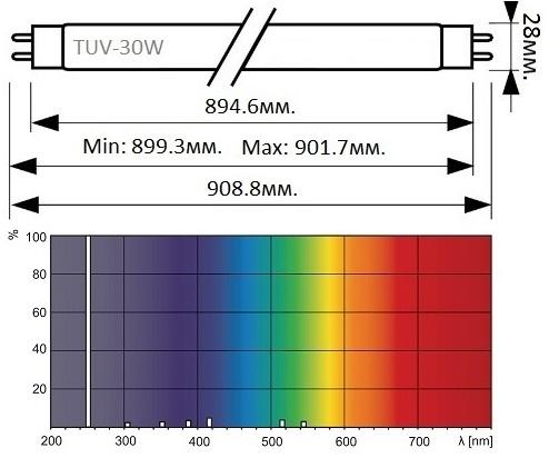 Люминесцентная бактерицидная лампа  с УФ-излучением 30Вт